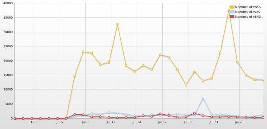 Zahl der verwendeten Hashtags #NSA, #CIA und #BND auf Twitter (im Juli 2013)