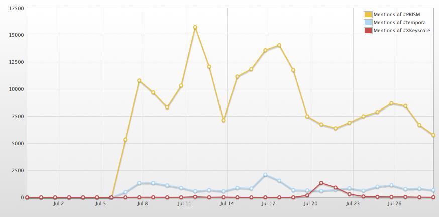 Zahl der verwendeten Hashtags #PRISM, #tempora und #xKeyscore auf Twitter (im Juli 2013)