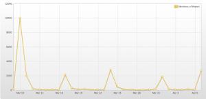 Sonntage deutlich erkennbar: #tatort-Nennungen auf Twitter im Frühjahr 2013